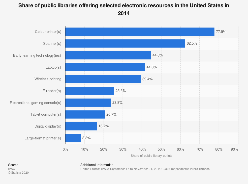 Statistic: Share of public libraries offering selected electronic resources in the United States in 2014 | Statista