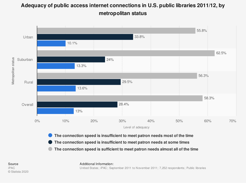 Statistic: Adequacy of public access internet connections in U.S. public libraries 2011/12, by metropolitan status | Statista