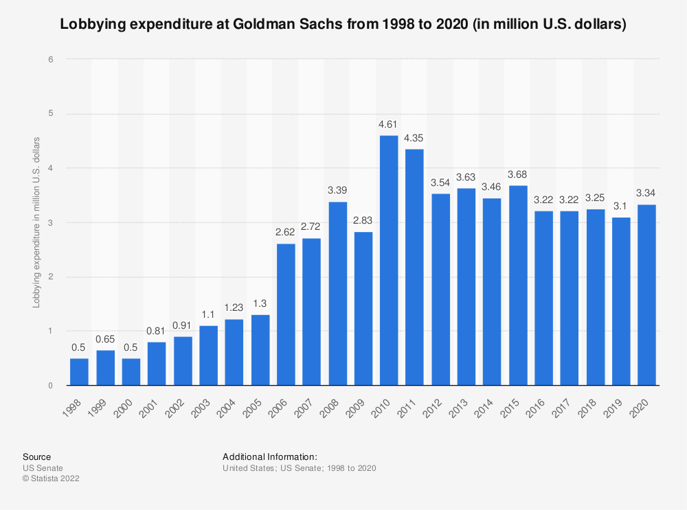 Statistic: Lobbying expenditure at Goldman Sachs from 1998 to 2018 (in million U.S. dollars) | Statista