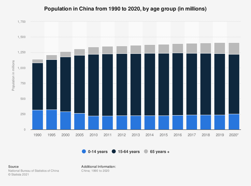 Statistic: Population in China from 1990 to 2019, by age group (in millions) | Statista