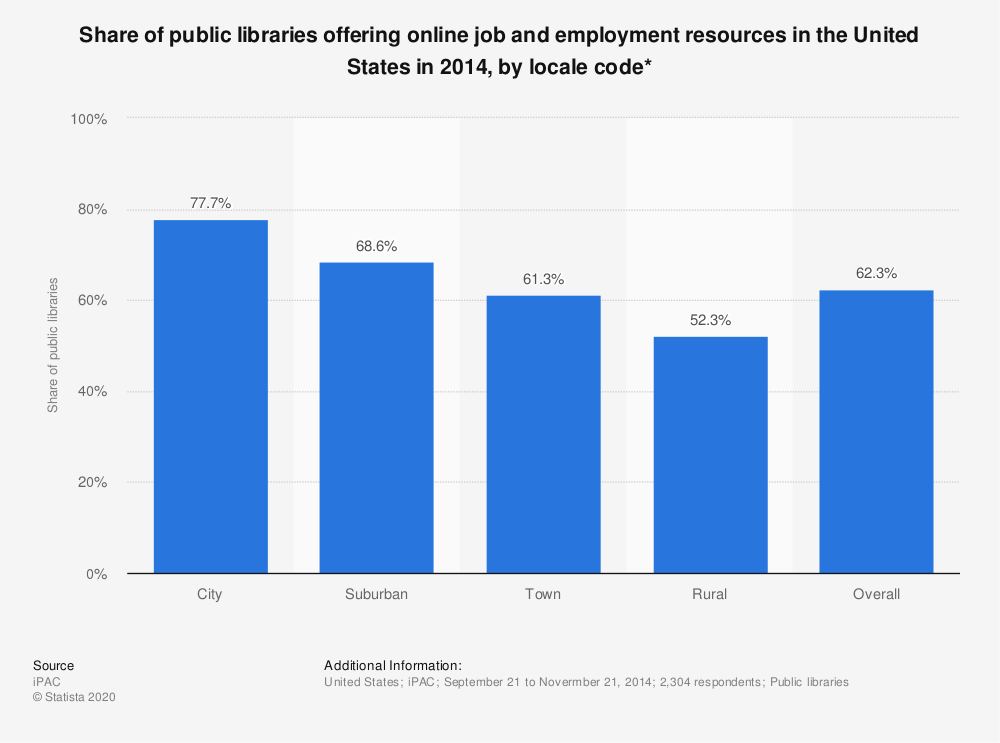 Statistic: Share of public libraries offering online job and employment resources in the United States in 2014, by locale code* | Statista