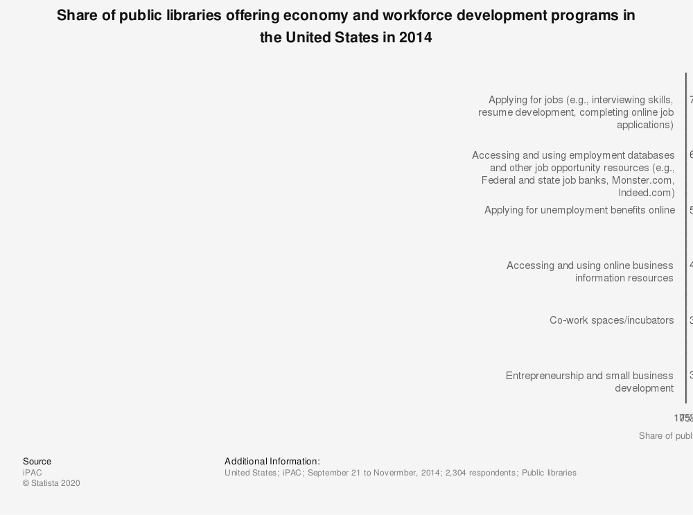 Statistic: Share of public libraries offering economy and workforce development programs in the United States in 2014 | Statista