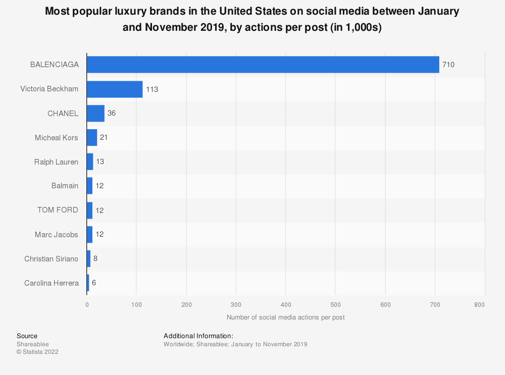 Top 25 Luxury Brands on Social Media: See Who's the MostPopular