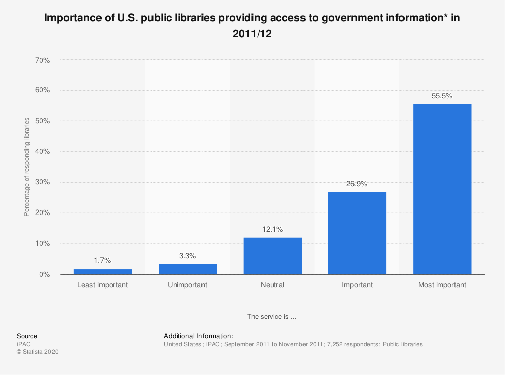 Statistic: Importance of U.S. public libraries providing access to government information* in 2011/12 | Statista