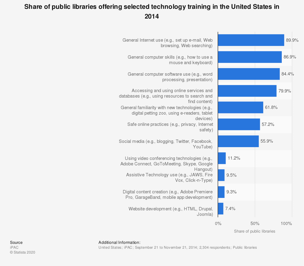 Statistic: Share of public libraries offering selected technology training in the United States in 2014 | Statista