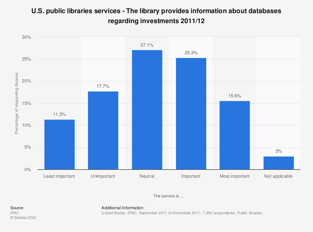 Statistic: U.S. public libraries services - The library provides information about databases regarding investments 2011/12 | Statista