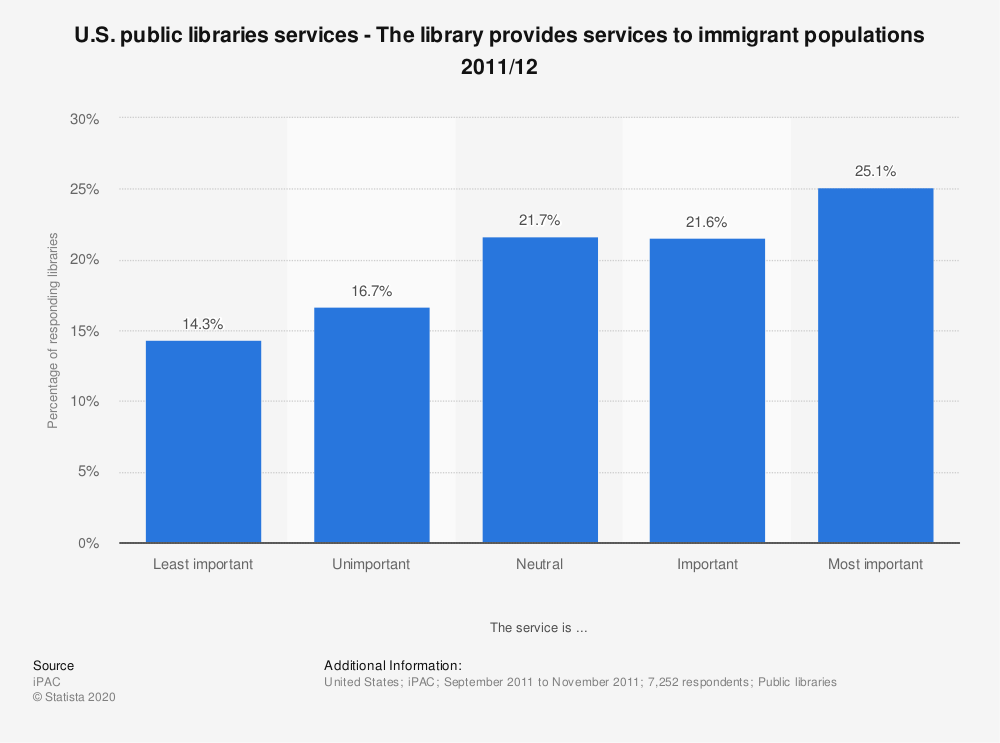 Statistic: U.S. public libraries services - The library provides services to immigrant populations 2011/12   Statista
