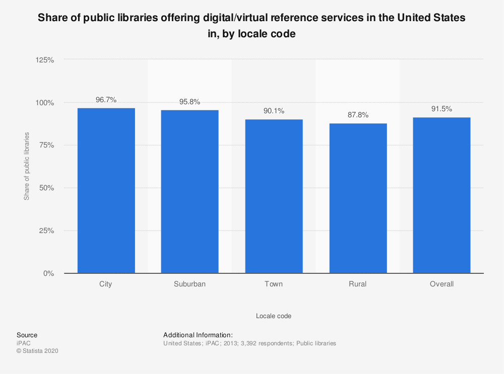 Statistic: Share of public libraries offering digital/virtual reference services in the United States in, by locale code | Statista