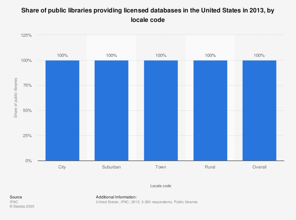 Statistic: Share of public libraries providing licensed databases in the United States in 2013, by locale code | Statista