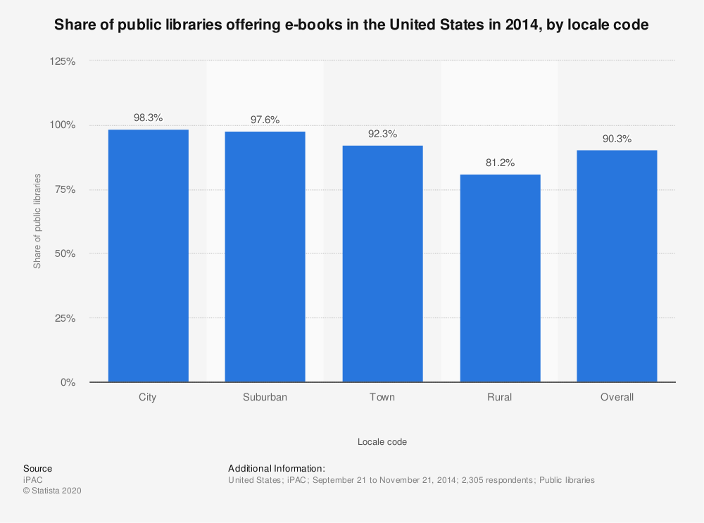 Statistic: Share of public libraries offering e-books in the United States in 2014, by locale code | Statista