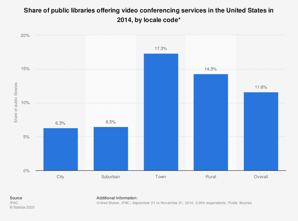 Statistic: Share of public libraries offering video conferencing services in the United States in 2014, by locale code* | Statista