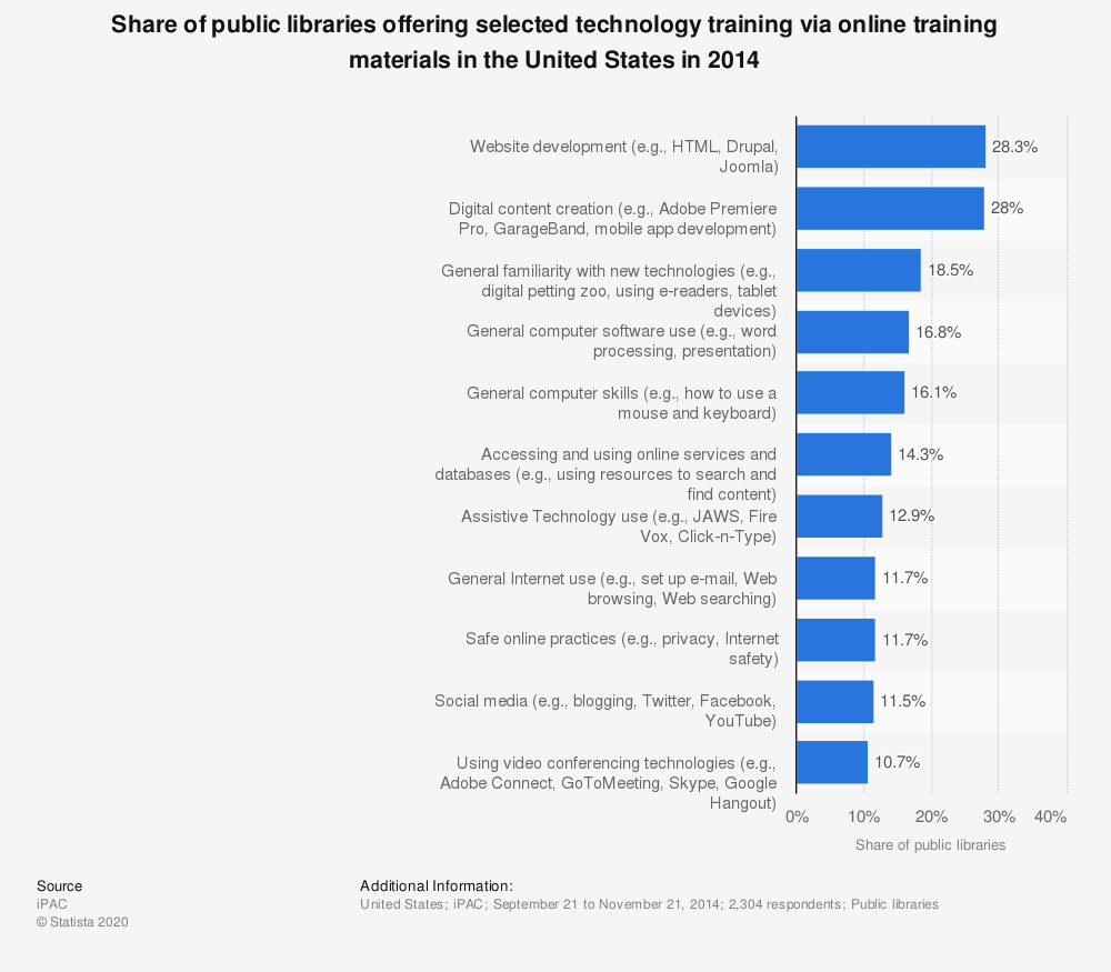 Statistic: Share of public libraries offering selected technology training via online training materials in the United States in 2014 | Statista