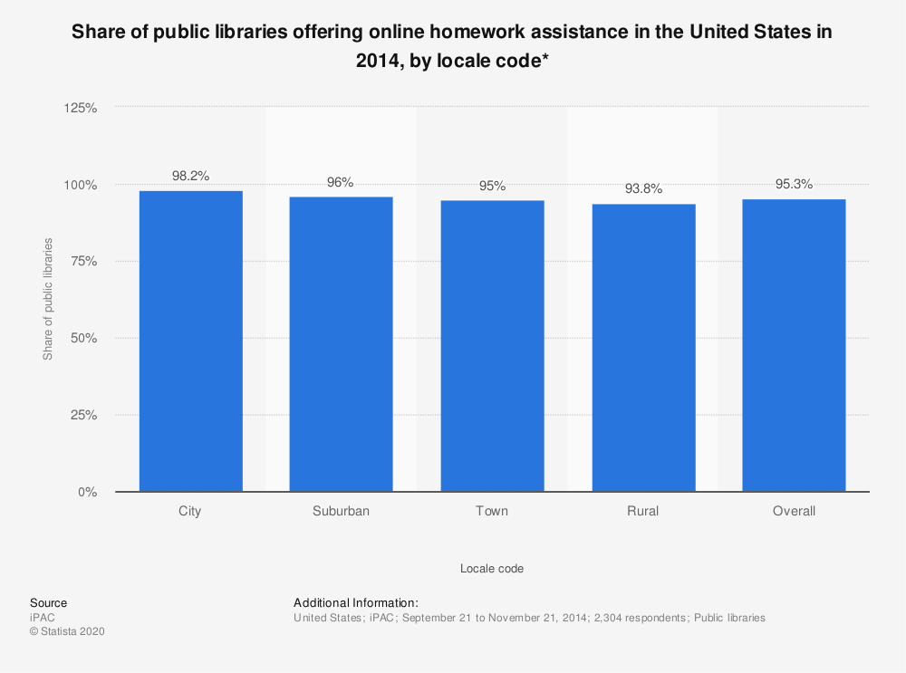 Statistic: Share of public libraries offering online homework assistance in the United States in 2014, by locale code* | Statista