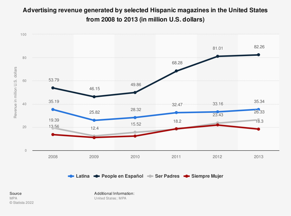 Statistic: Advertising revenue generated by selected Hispanic magazines in the United States from 2008 to 2013 (in million U.S. dollars) | Statista