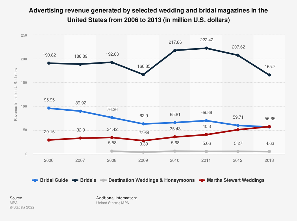 Statistic: Advertising revenue generated by selected wedding and bridal magazines in the United States from 2006 to 2013 (in million U.S. dollars) | Statista