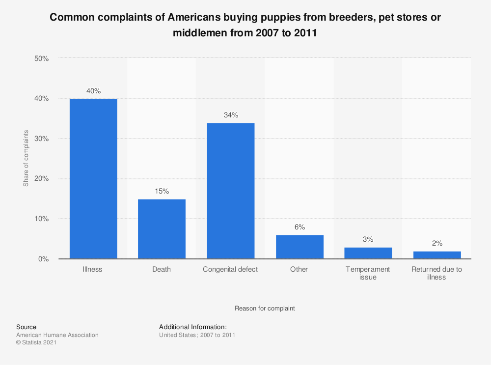 Statistic: Common complaints of Americans buying puppies from breeders, pet stores or middlemen from 2007 to 2011 | Statista