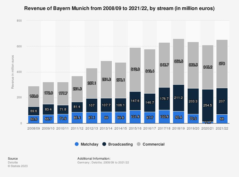 Statistic: Bayern Munich revenue by stream from 2008/09 to 2017/18 (in million euros) | Statista