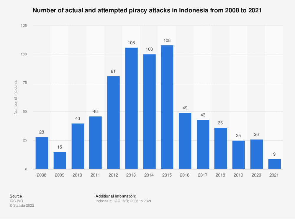 Statistic: Number of actual and attempted piracy attacks in Indonesia from 2008 to 2018 | Statista