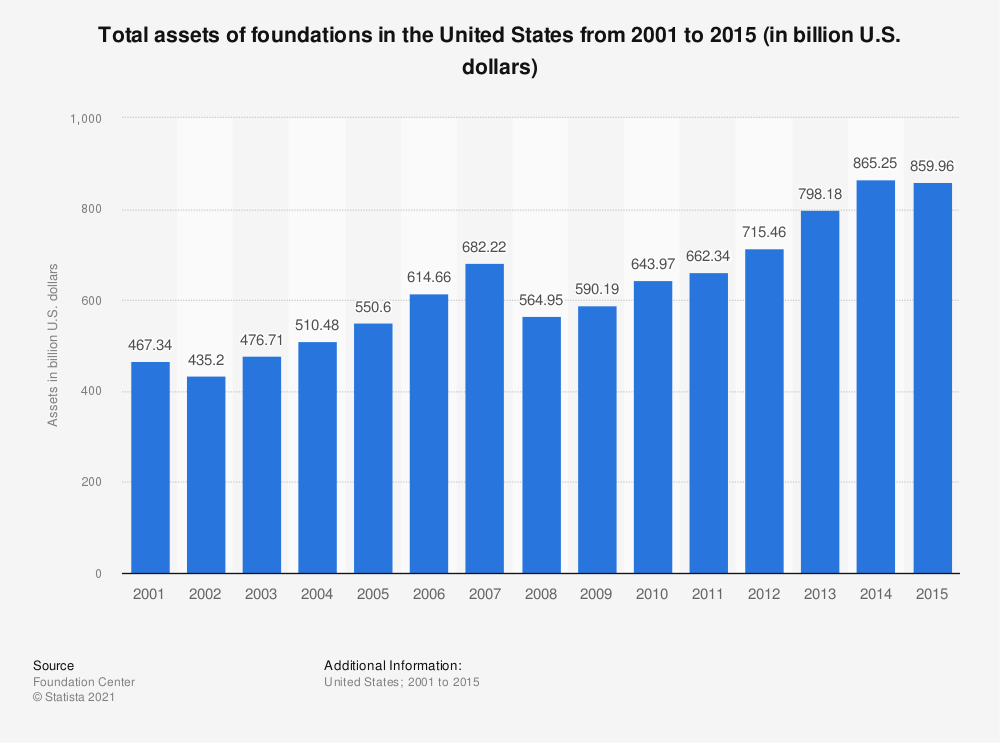 Statistic: Total assets of foundations in the United States from 2001 to 2015 (in billion U.S. dollars) | Statista
