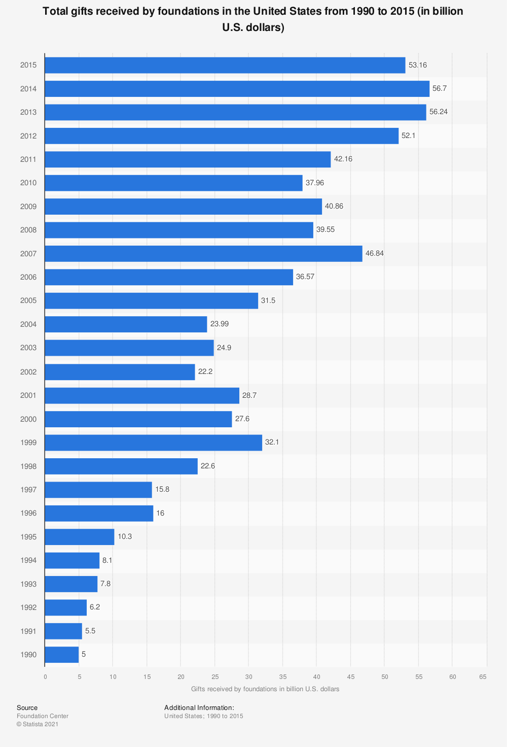 Statistic: Total gifts received by foundations in the United States from 1990 to 2015 (in billion U.S. dollars) | Statista