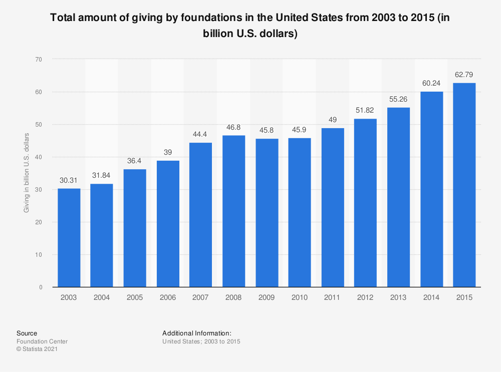 Statistic: Total amount of giving by foundations in the United States from 2003 to 2015 (in billion U.S. dollars) | Statista