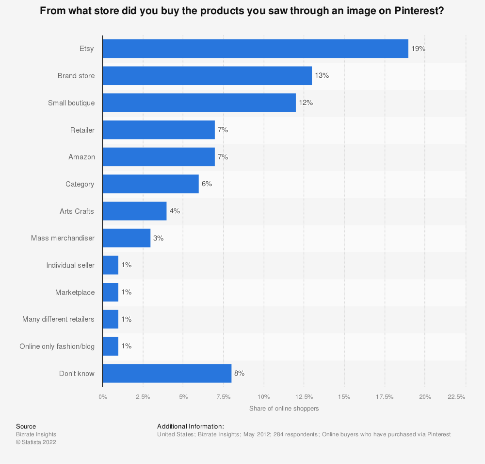Statistic: From what store did you buy the products you saw through an image on Pinterest? | Statista