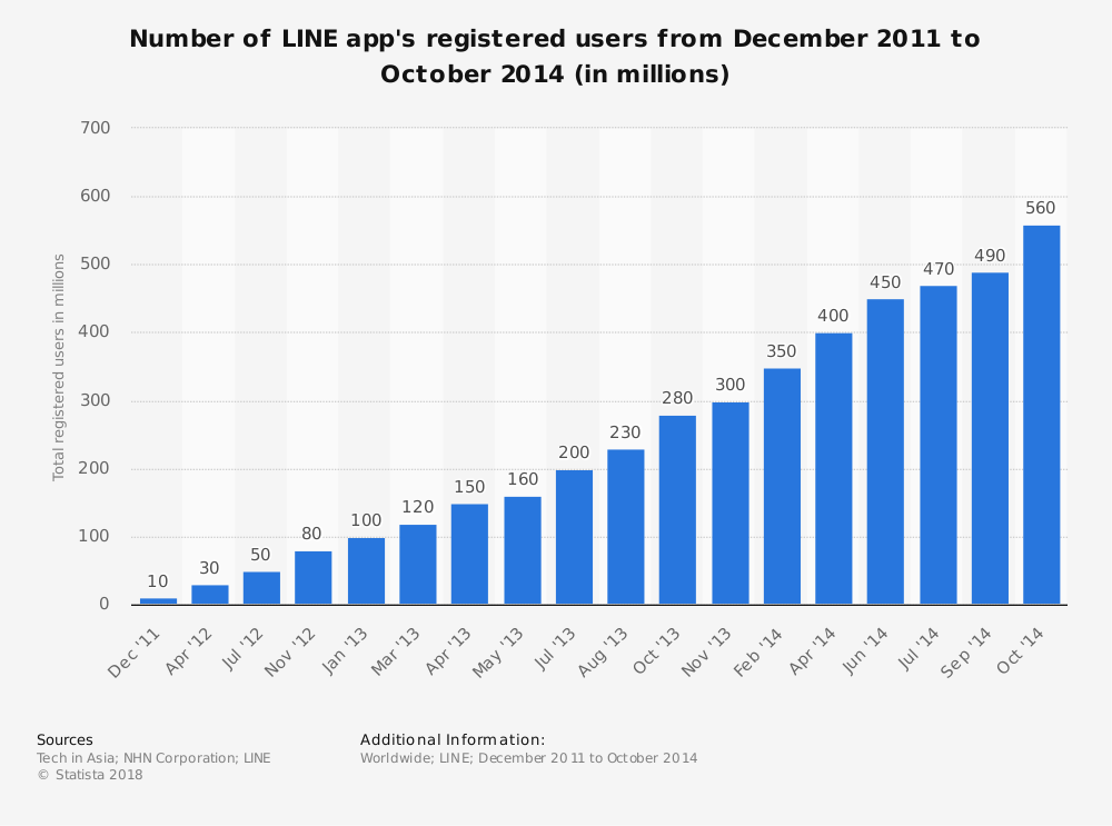 Statistic: Number of LINE app's registered users from December 2011 to October 2014 (in millions) | Statista