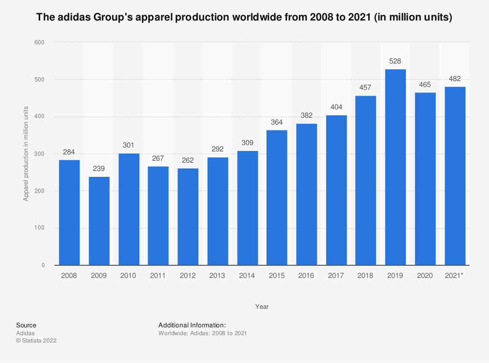 Statistic: The adidas Group's apparel production worldwide from 2008 to 2019 (in million units) | Statista