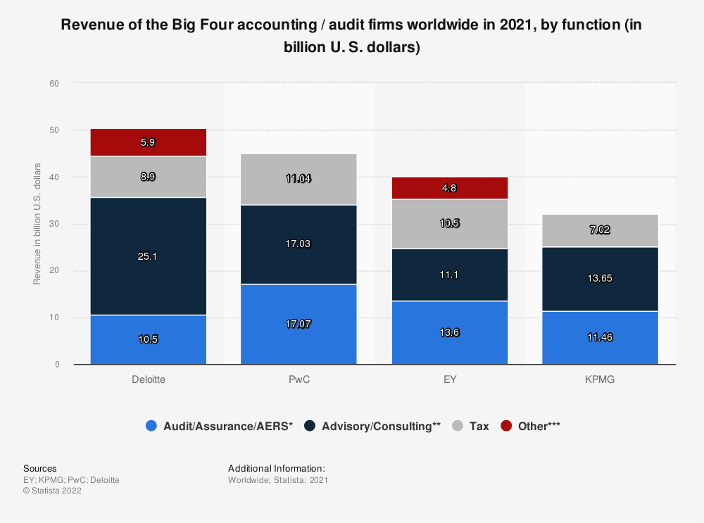Statistic: Revenue of the Big Four accounting / audit firms worldwide in 2020, by function (in billion U. S. dollars) | Statista