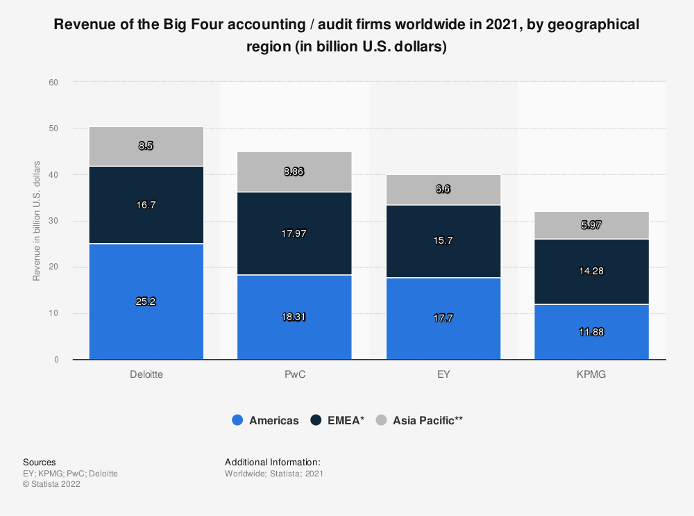 Statistic: Revenue of the Big Four accounting / audit firms worldwide in 2018, by geographical region (in billion U.S. dollars) | Statista
