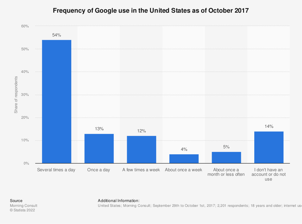 Statistic: Frequency of Google use in the United States as of October 2017 | Statista
