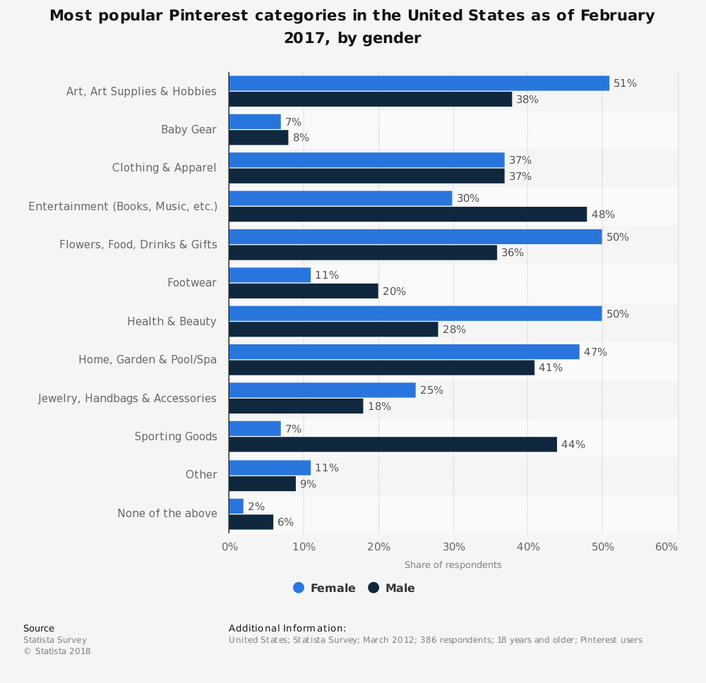 Statistic: Most popular Pinterest categories in the United States as of February 2017, by gender | Statista