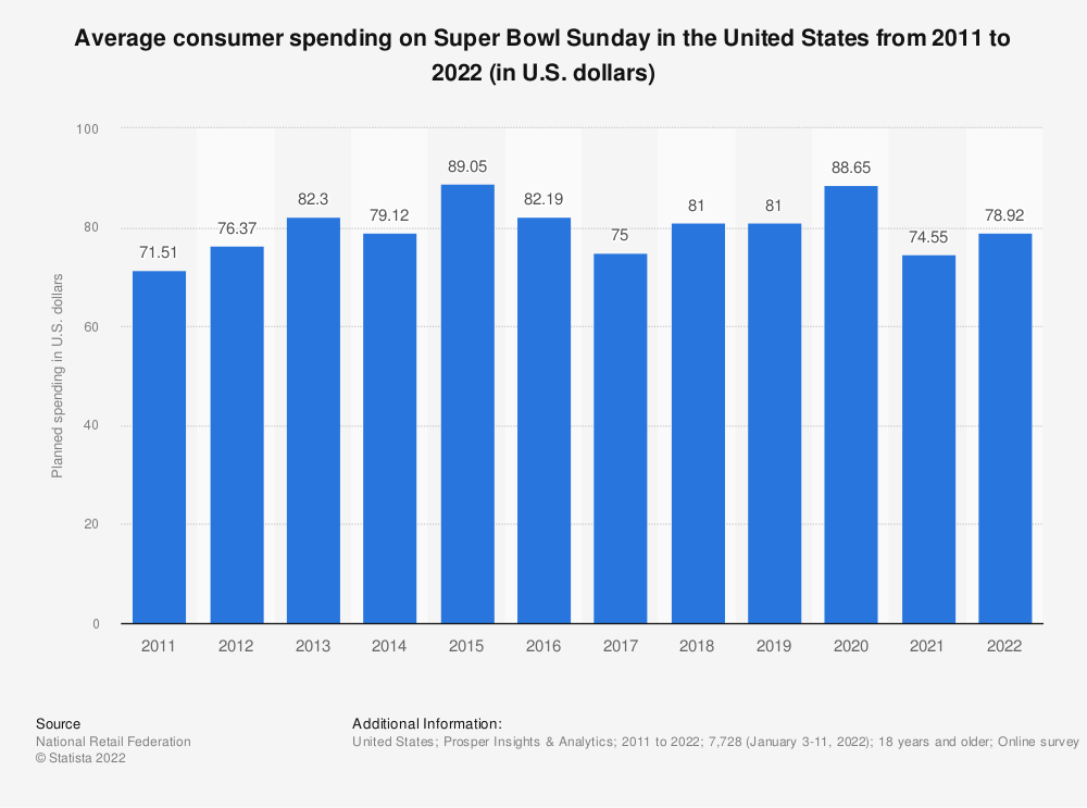 Statistic: How much do you plan on spending on Super Bowl Sunday? | Statista