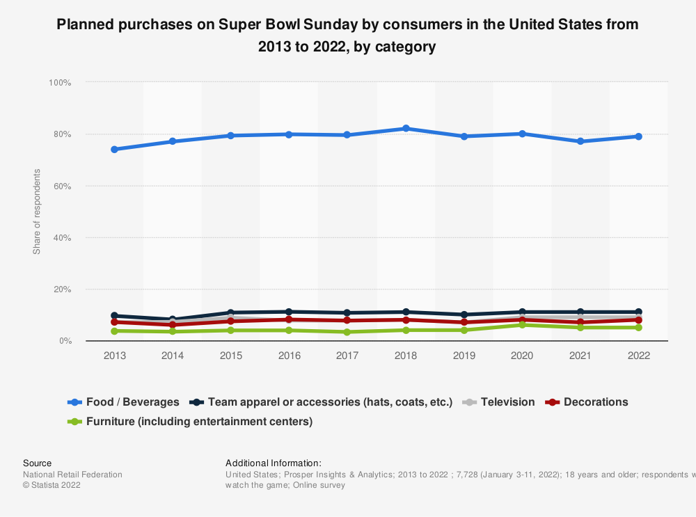 Statistic: Planned purchases on Super Bowl Sunday by consumers in the United States from 2013 to 2021, by category | Statista