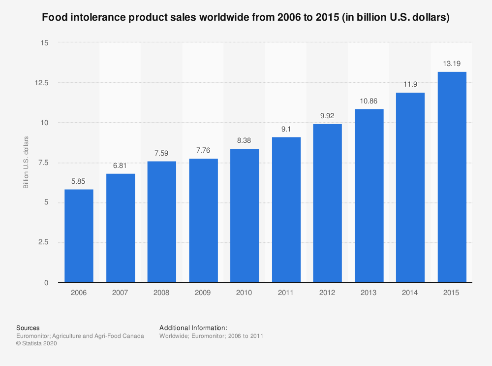 Statistic: Food intolerance product sales worldwide from 2006 to 2015 (in billion U.S. dollars) | Statista