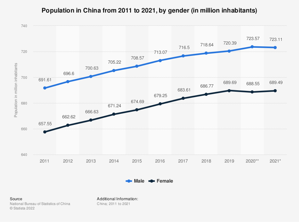 Statistic: Population in China from 2008 to 2018, by gender (in million inhabitants) | Statista