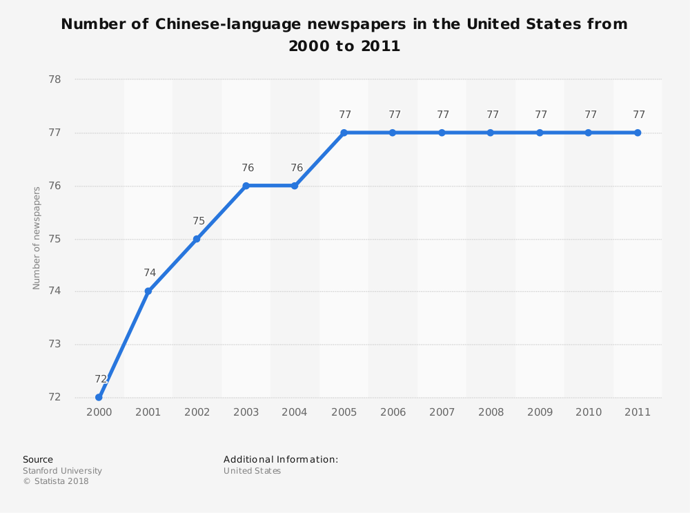 Statistic: Number of Chinese-language newspapers in the United States from 2000 to 2011 | Statista