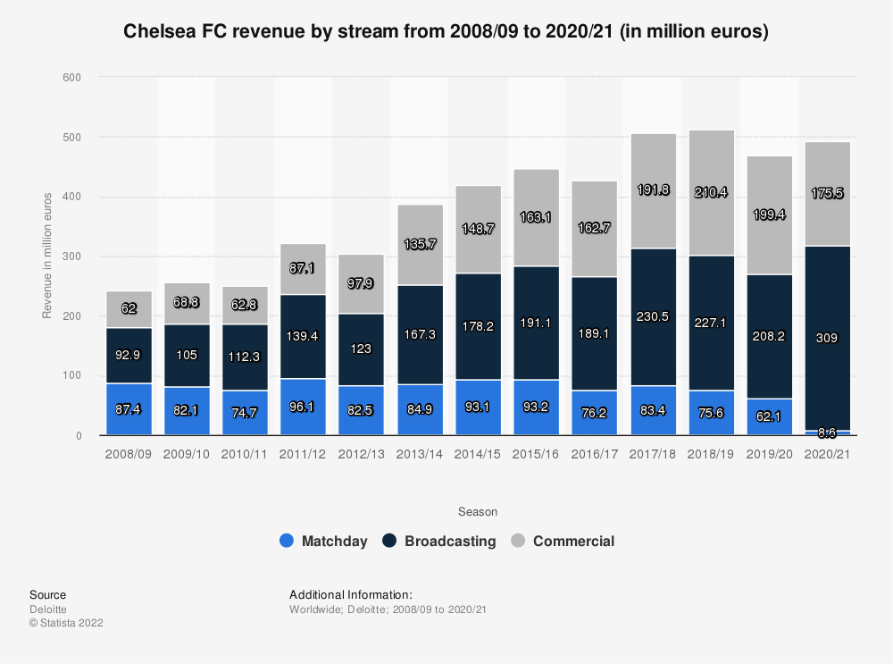 Statistic: Chelsea FC revenue by stream from 2008/09 to 2018/19 (in million euros) | Statista