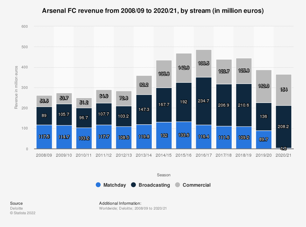 Statistic: Arsenal FC revenue by stream from 2008/09 to 2017/18 (in million euros)* | Statista