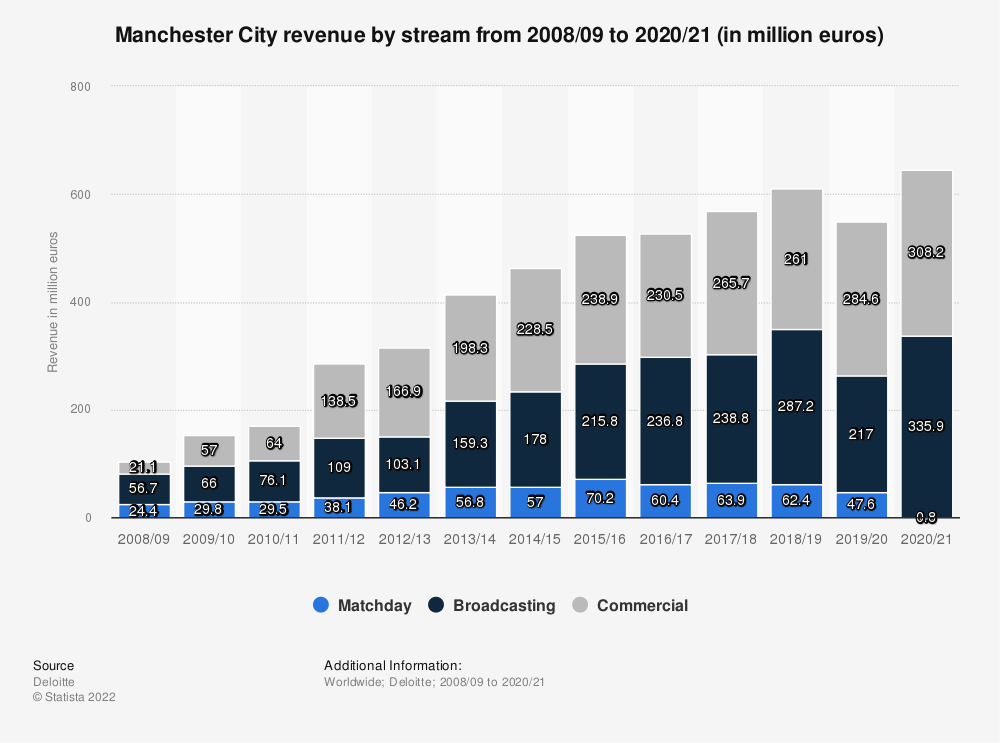 Statistic: Manchester City revenue by stream from 2008/09 to 2018/19 (in million euros) | Statista