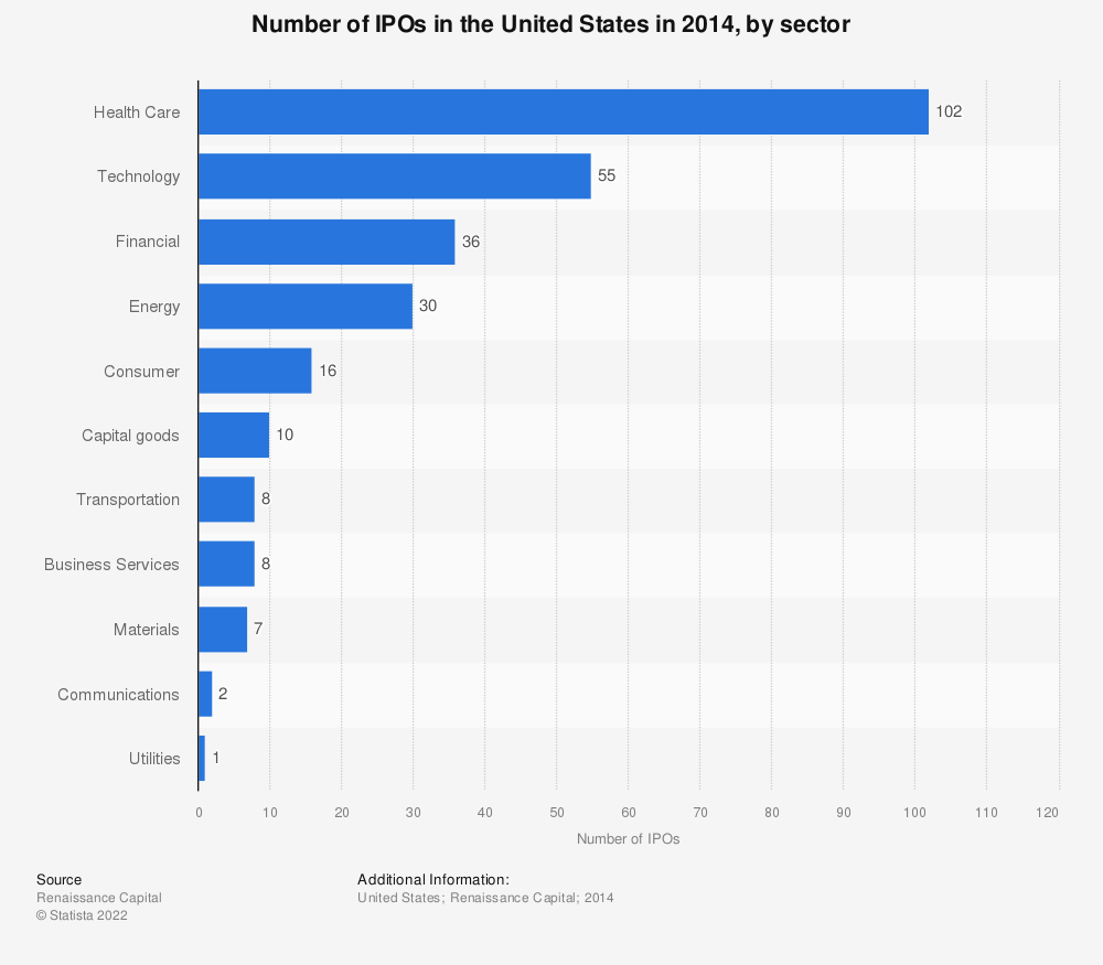 Statistic: Number of IPOs in the United States in 2014, by sector | Statista