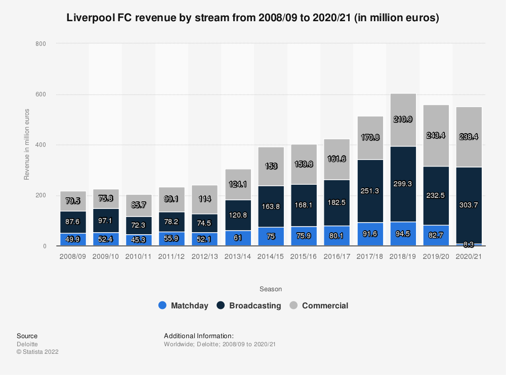 Statistic: Liverpool FC revenue by stream from 2008/09 to 2019/20 (in million euros) | Statista