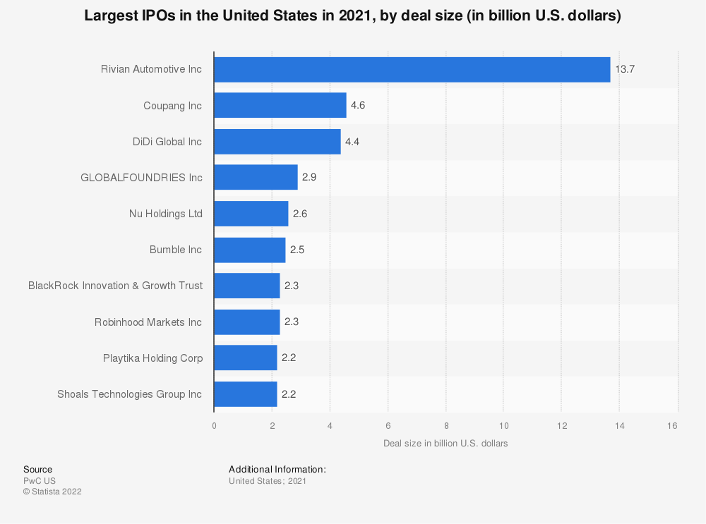 Statistic: Largest IPOs in the United States in 2018 (in million U.S. dollars) | Statista