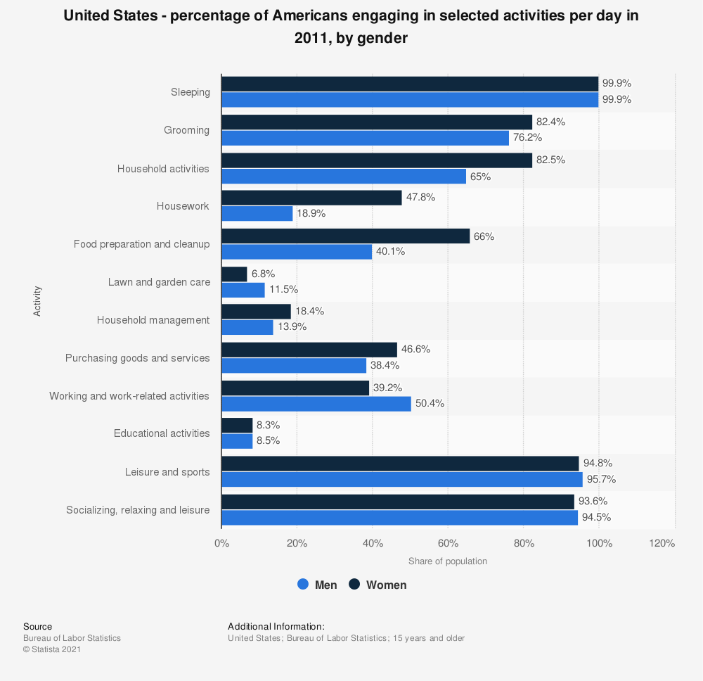 Statistic: United States - percentage of Americans engaging in selected activities per day in 2011, by gender | Statista