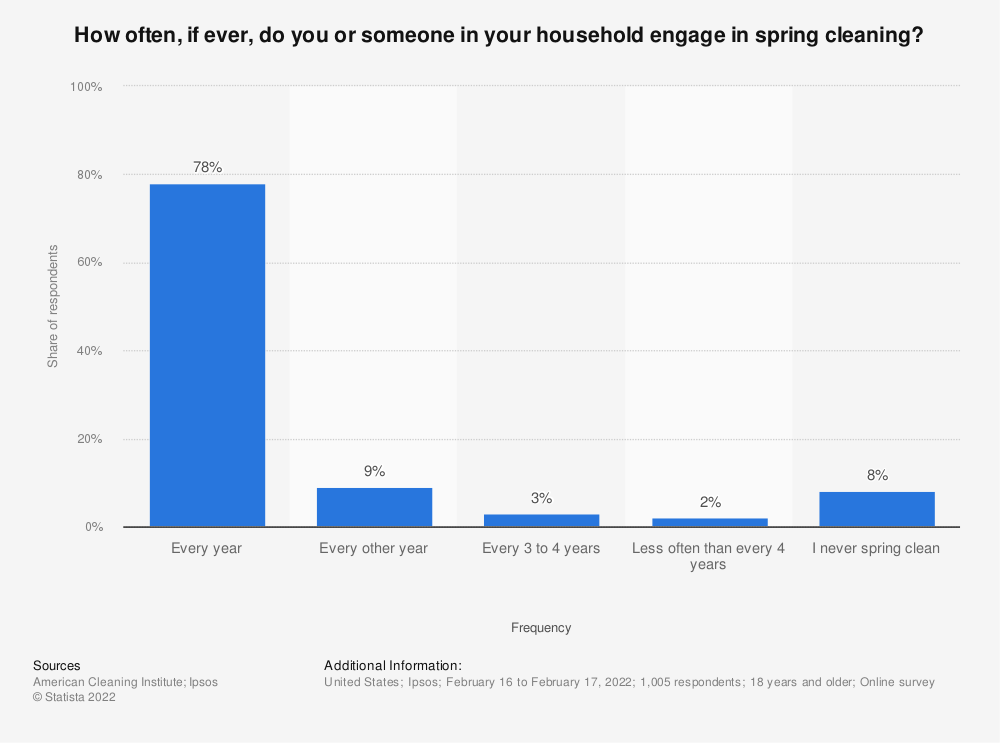 Statistic: How often, if ever, do you or someone in your household engage in spring cleaning? | Statista