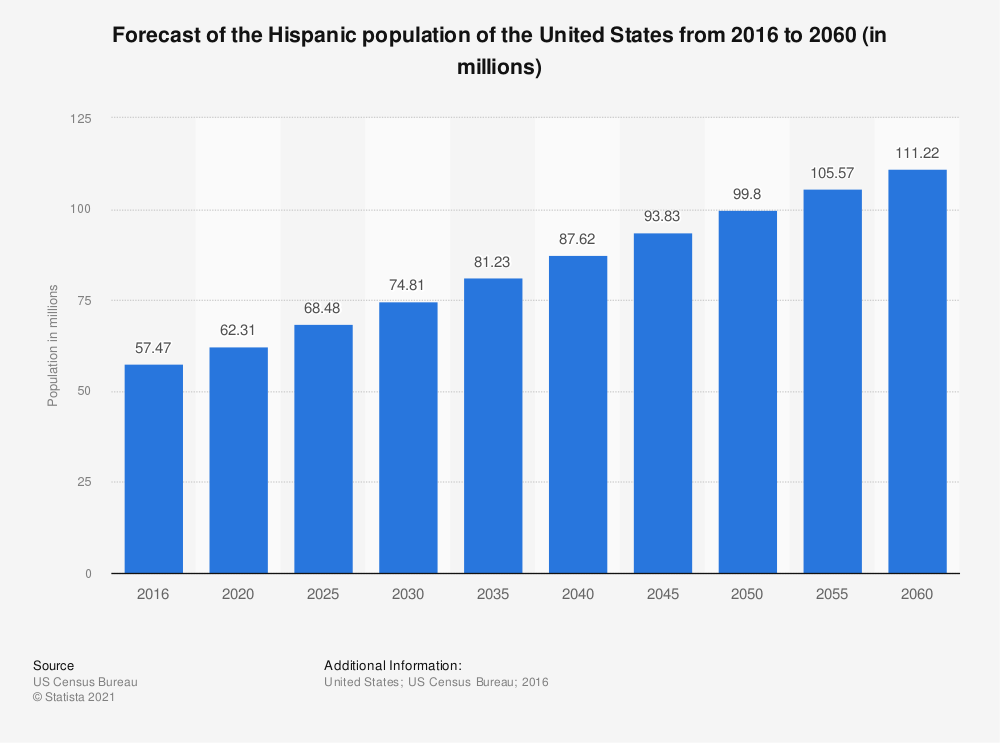 Statistic: Forecast of the Hispanic population of the United States from 2016 to 2060 (in millions) | Statista