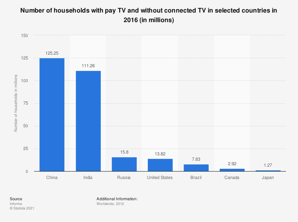 Statistic: Number of households with pay TV and without connected TV in selected countries in 2016 (in millions) | Statista