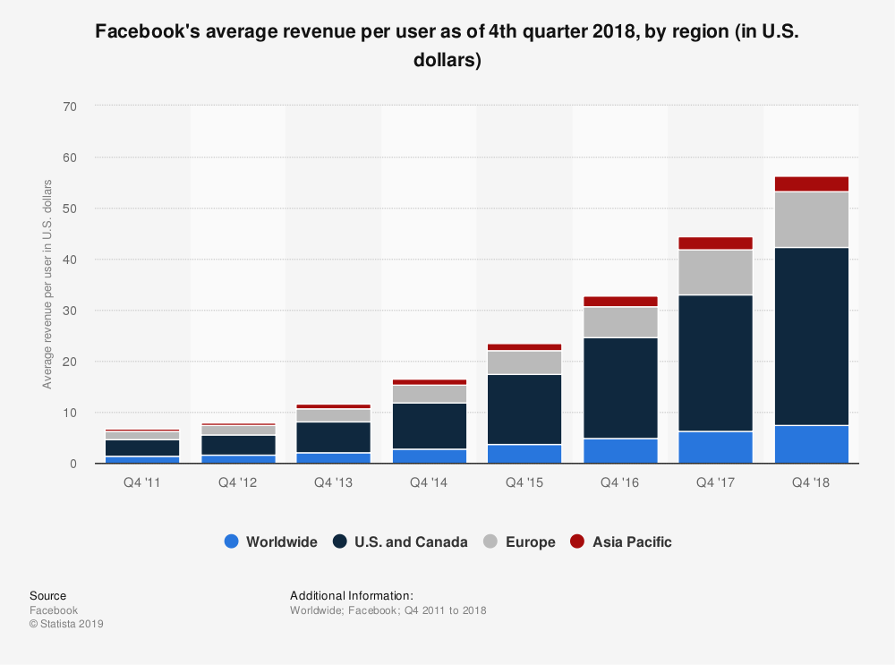 Statistic: Facebook's average revenue per user as of 4th quarter 2018, by region (in U.S. dollars) | Statista