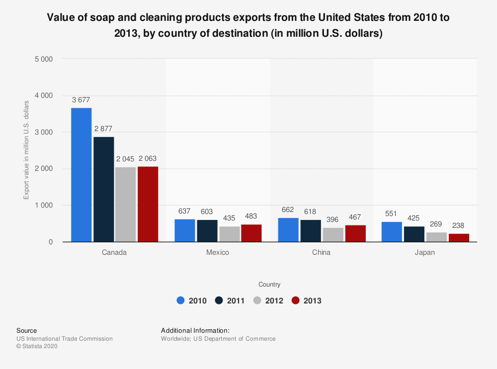 Statistic: Value of soap and cleaning products exports from the United States from 2010 to 2013, by country of destination (in million U.S. dollars) | Statista