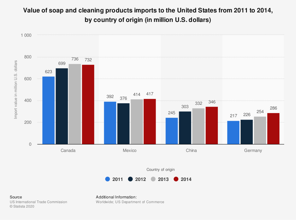Statistic: Value of soap and cleaning products imports to the United States from 2011 to 2014, by country of origin (in million U.S. dollars) | Statista